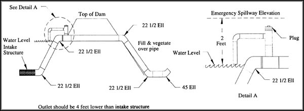 Spillway Syphon System